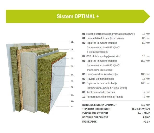 Sistem OPTIMAL +