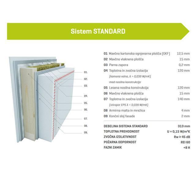 Sistem STANDARD